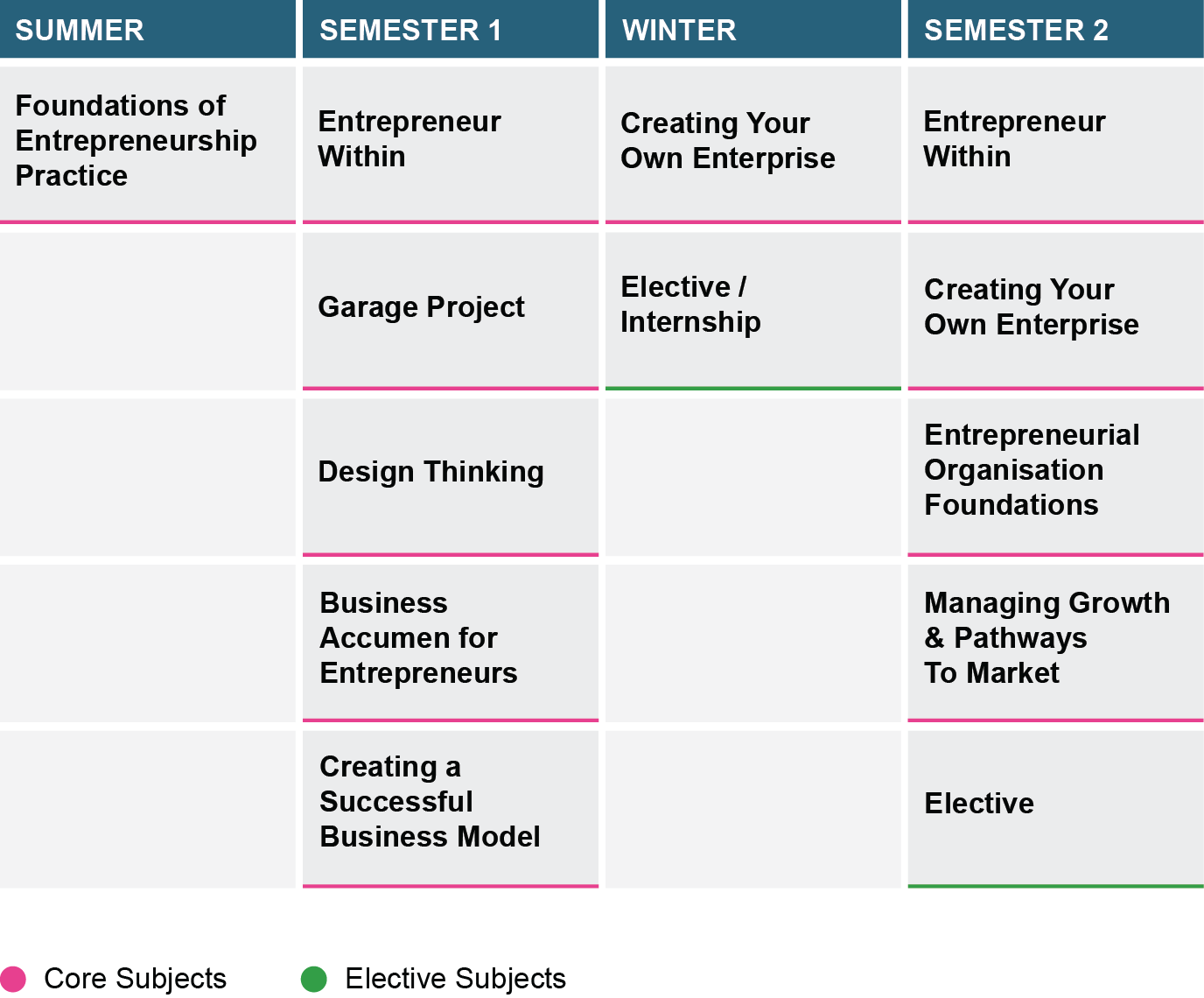 Master of Entrepreneurship_Study Plan